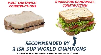 starboard carbon sandwich 2 2