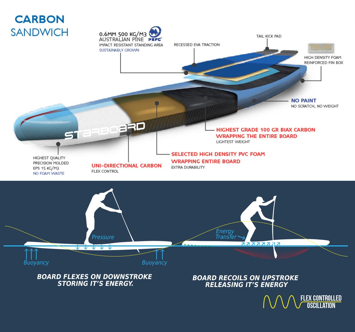 starboard race carbon sandwich tech2